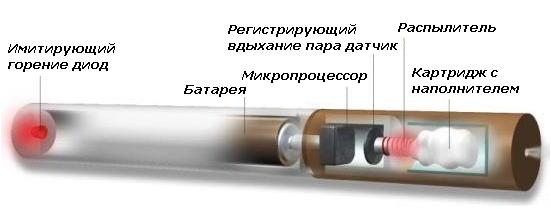 Как сделать электронной сигареты в домашних условиях